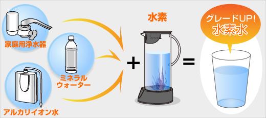 家庭用浄水器 アルカリイオン水 ミネラルウォーター 水素 グレードUP!水素水