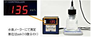 水素メータにて測定